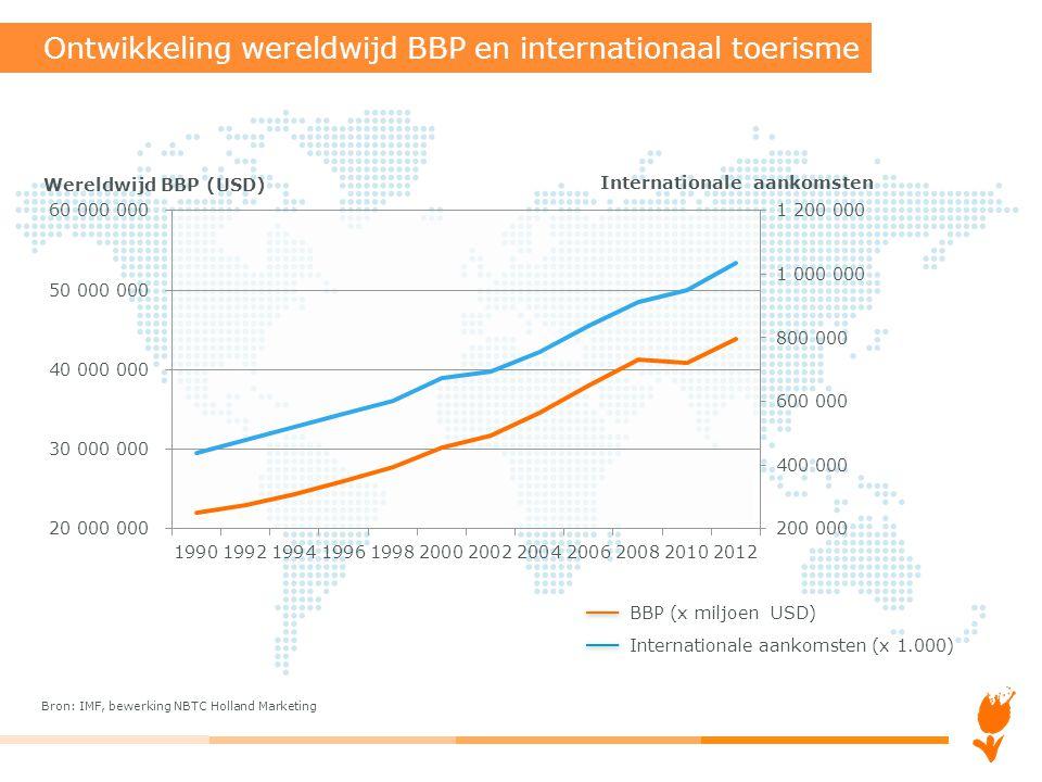 Ontwikkeling wereldwijd BBP en internationaal toerisme BBP (x miljoen USD) Internationale aankomsten (x 1.000) Bron: IMF, bewerking NBTC Holland Marke