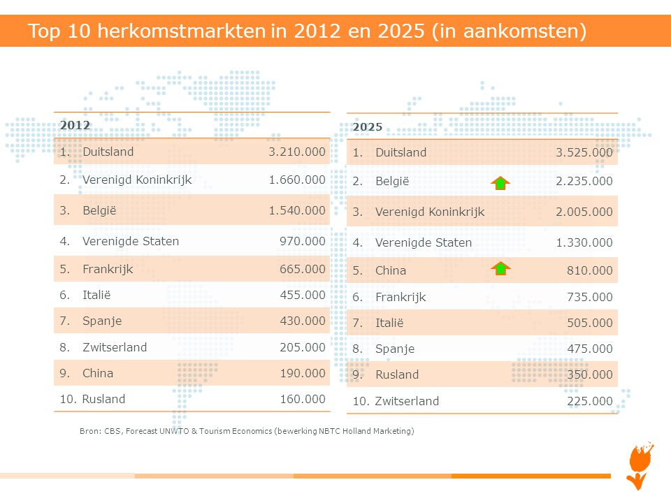 2025 1. Duitsland3.525.000 2. België2.235.000 3. Verenigd Koninkrijk2.005.000 4. Verenigde Staten1.330.000 5. China810.000 6. Frankrijk735.000 7. Ital