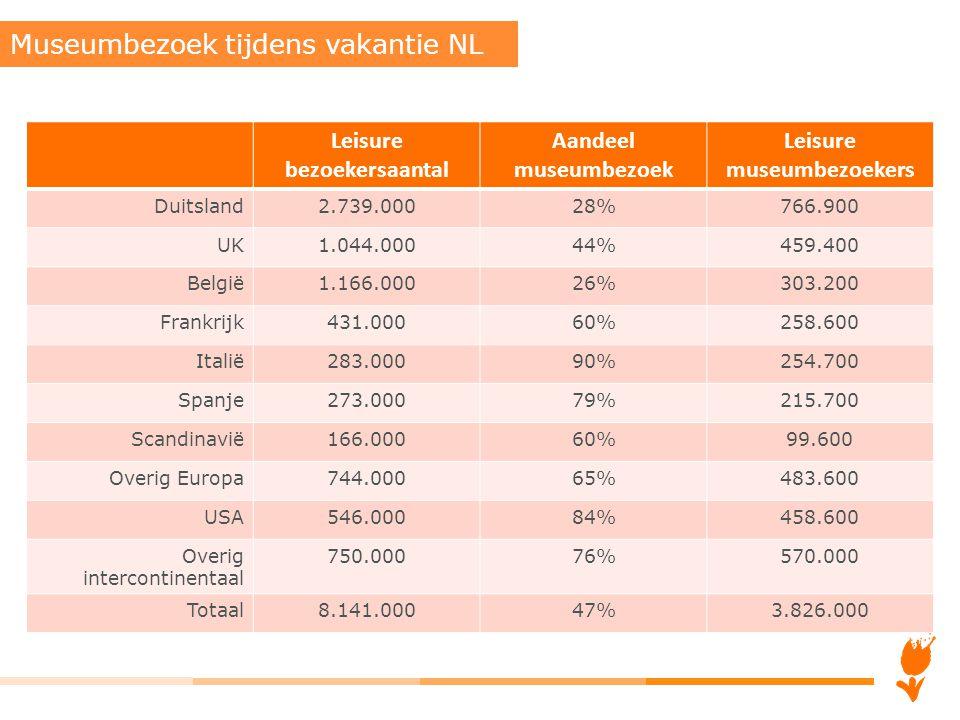 Nederland onderscheiden van concurrent Positief beeld van Holland creëren bij doelgroepen Bouwen aan aantrekkelijke identiteit zodanig dat doelgroepen er zich mee willen associëren Toekomstperspectief Destinatie Holland 2025 Holland Branding & Marketingvisie 2018 Visie en strategie NBTC Holland Marketing 10