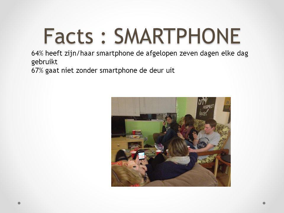 64% heeft zijn/haar smartphone de afgelopen zeven dagen elke dag gebruikt 67% gaat niet zonder smartphone de deur uit Facts : SMARTPHONE