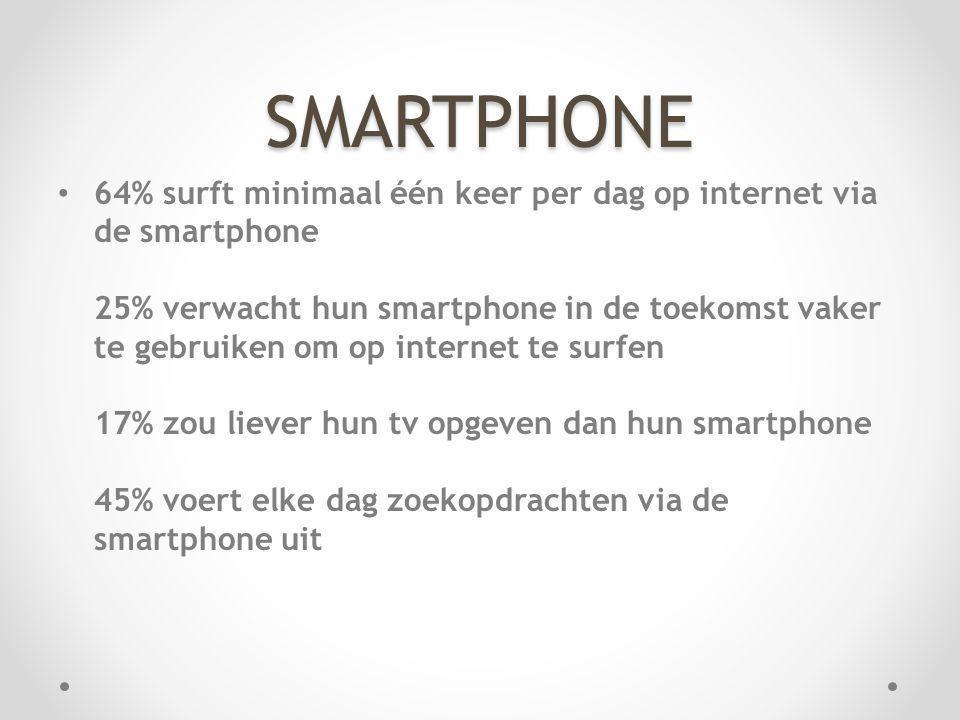 SMARTPHONE 64% surft minimaal één keer per dag op internet via de smartphone 25% verwacht hun smartphone in de toekomst vaker te gebruiken om op inter