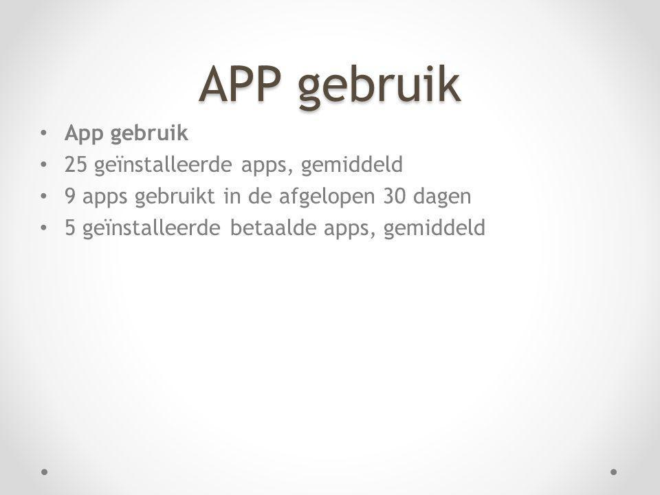 APP gebruik App gebruik 25 geïnstalleerde apps, gemiddeld 9 apps gebruikt in de afgelopen 30 dagen 5 geïnstalleerde betaalde apps, gemiddeld