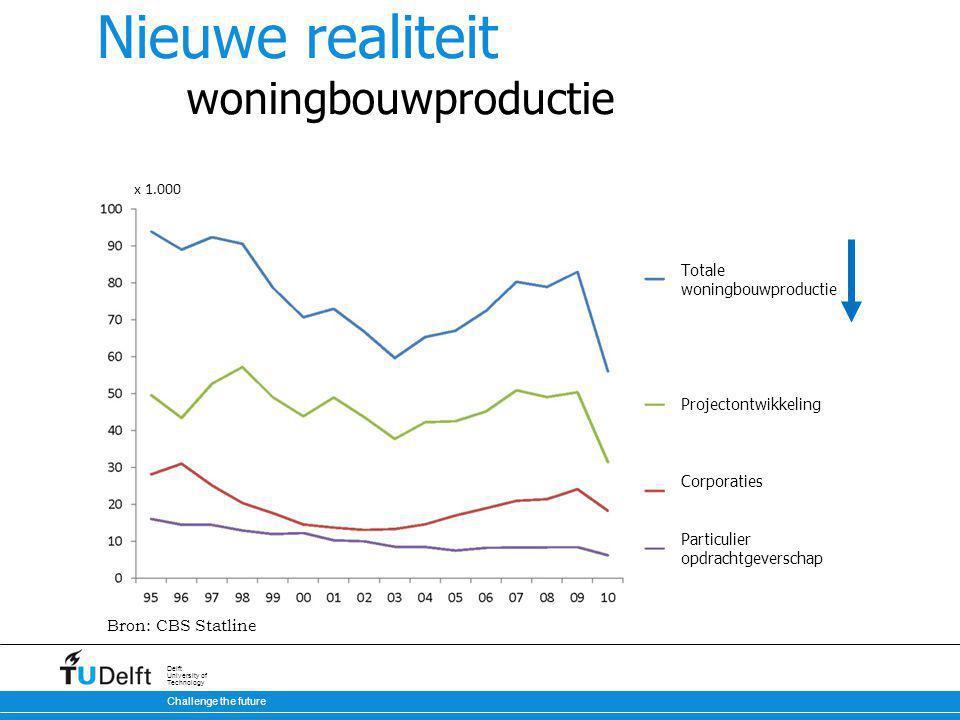 Challenge the future Delft University of Technology Nieuwe realiteit woningbouwproductie Bron: CBS Statline Totale woningbouwproductie Projectontwikkeling Corporaties Particulier opdrachtgeverschap x 1.000