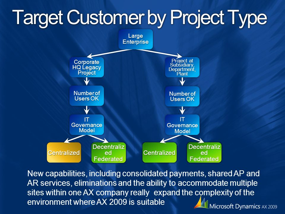 Target Customer by Project Type Centralized Centralized Decentraliz ed Federated Centralized Project at Subsidiary,Department,Plant Number of Users OK IT Governance Model Corporate HQ Legacy Project Number of Users OK IT Governance Model Large Enterprise Decentraliz ed Federated Federated New capabilities, including consolidated payments, shared AP and AR services, eliminations and the ability to accommodate multiple sites within one AX company really expand the complexity of the environment where AX 2009 is suitable
