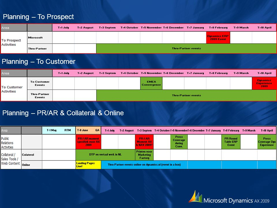 Planning – To Customer Planning – To Prospect Planning – PR/AR & Collateral & Online