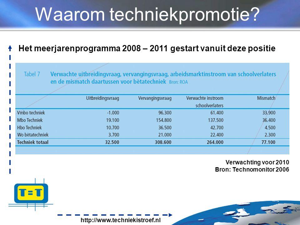 http://www.techniekistroef.nl Waarom techniekpromotie.