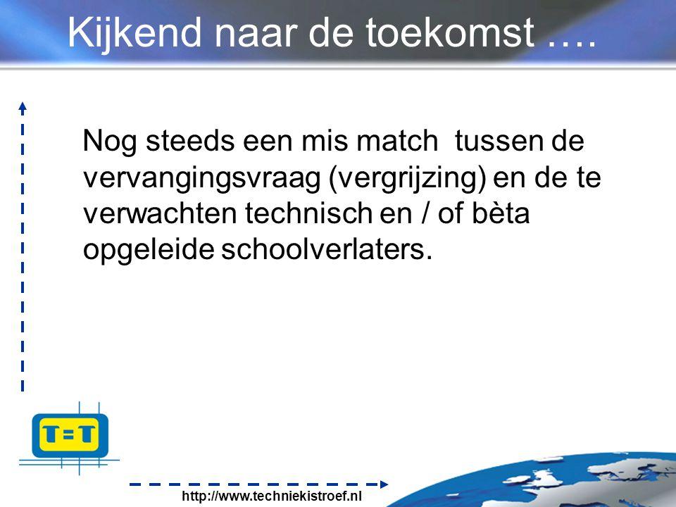 http://www.techniekistroef.nl Kijkend naar de toekomst ….