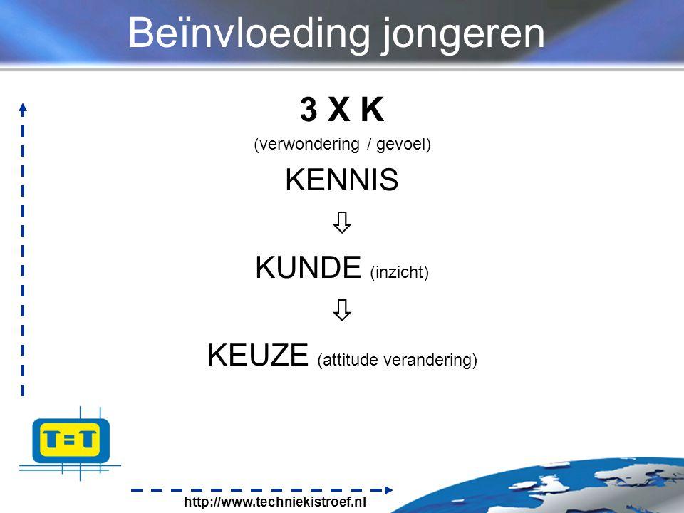 http://www.techniekistroef.nl Beïnvloeding jongeren 3 X K (verwondering / gevoel) KENNIS  KUNDE (inzicht)  KEUZE (attitude verandering)