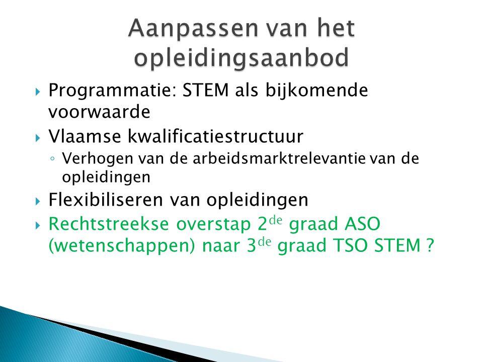  Programmatie: STEM als bijkomende voorwaarde  Vlaamse kwalificatiestructuur ◦ Verhogen van de arbeidsmarktrelevantie van de opleidingen  Flexibili