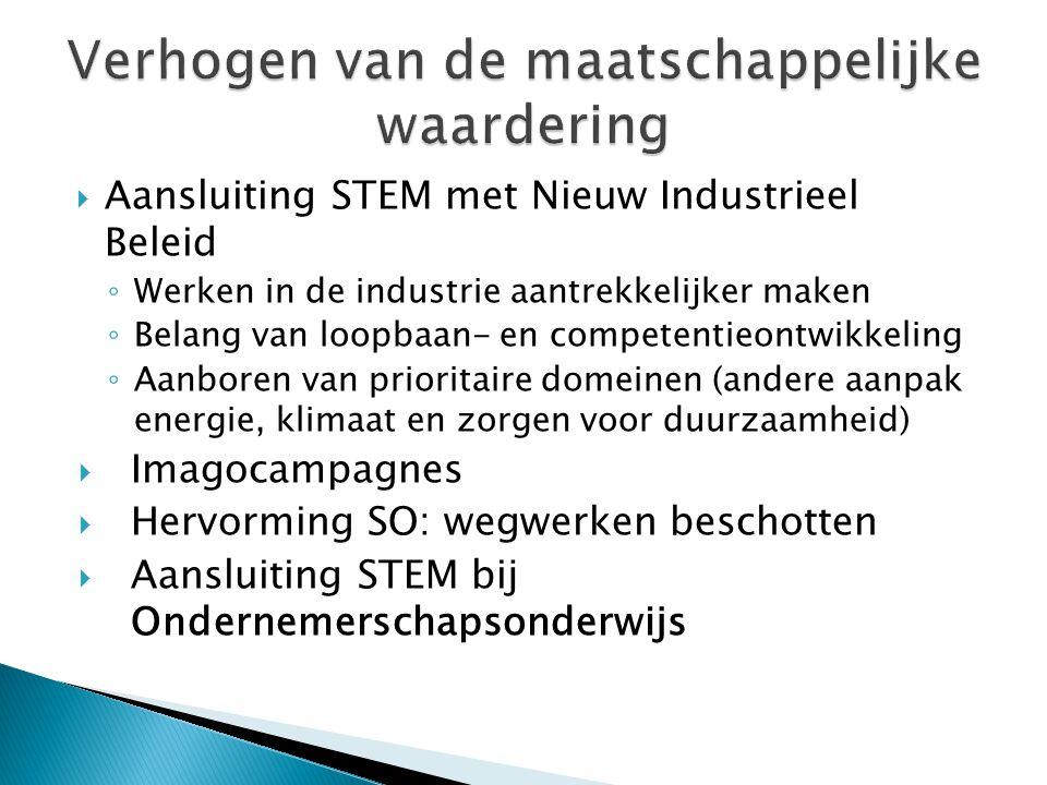  Aansluiting STEM met Nieuw Industrieel Beleid ◦ Werken in de industrie aantrekkelijker maken ◦ Belang van loopbaan- en competentieontwikkeling ◦ Aan