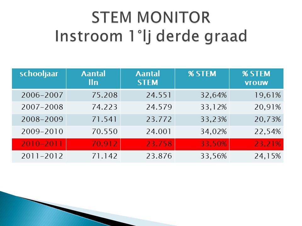 jaarAantal lln STEM diploma SO Aantal lln STEM HO % instroom% instroom meisjes 2007-200824.6908.93436,18%26,78% 2008-200924.9929.09636,40%25,16% 2009-201025.3799.10035,86%25,67% 2010-201124.6769.24237,45%29,16%