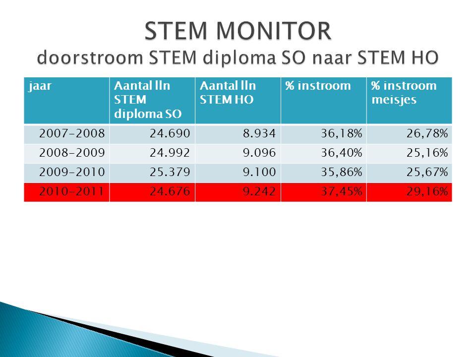 jaarAantal lln STEM diploma SO Aantal lln STEM HO % instroom% instroom meisjes 2007-200824.6908.93436,18%26,78% 2008-200924.9929.09636,40%25,16% 2009-