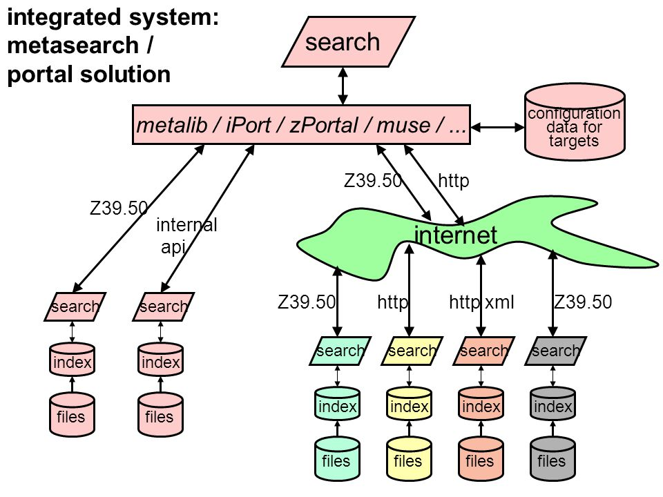 internet search integrated system: metasearch / portal solution index files search metalib / iPort / zPortal / muse /...