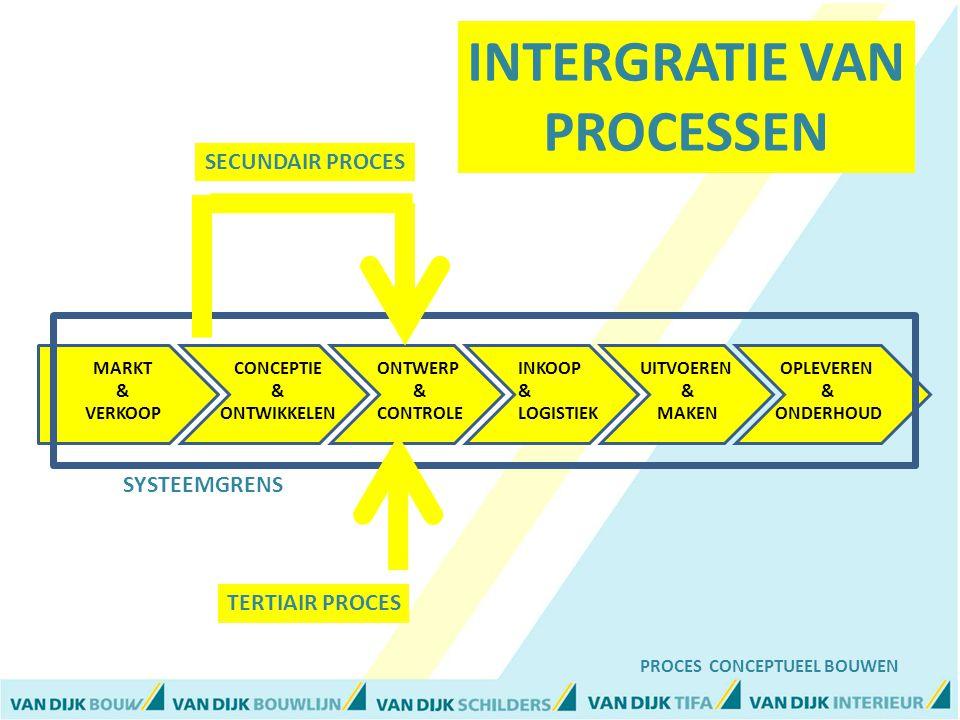 INKOOP & LOGISTIEK UITVOEREN & MAKEN OPLEVEREN & ONDERHOUD ONTWERP & CONTROLE CONCEPTIE & ONTWIKKELEN MARKT & VERKOOP SYSTEEMGRENS TERTIAIR PROCES SECUNDAIR PROCES PROCES CONCEPTUEEL BOUWEN INTERGRATIE VAN PROCESSEN