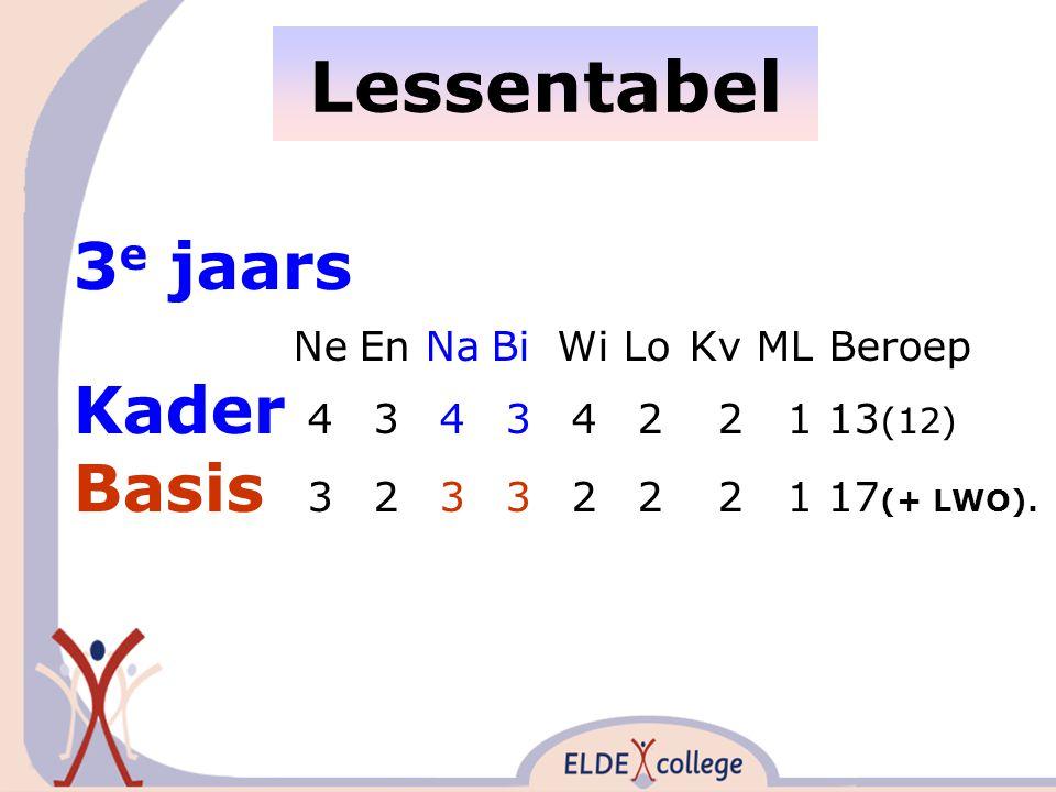Lessentabel 3 e jaars NeEnNaBiWiLoKv ML Beroep Kader 4 3 4 3 4 2 2 1 13 (12) Basis 3 2 3 3 2 2 2 1 17 (+ LWO).