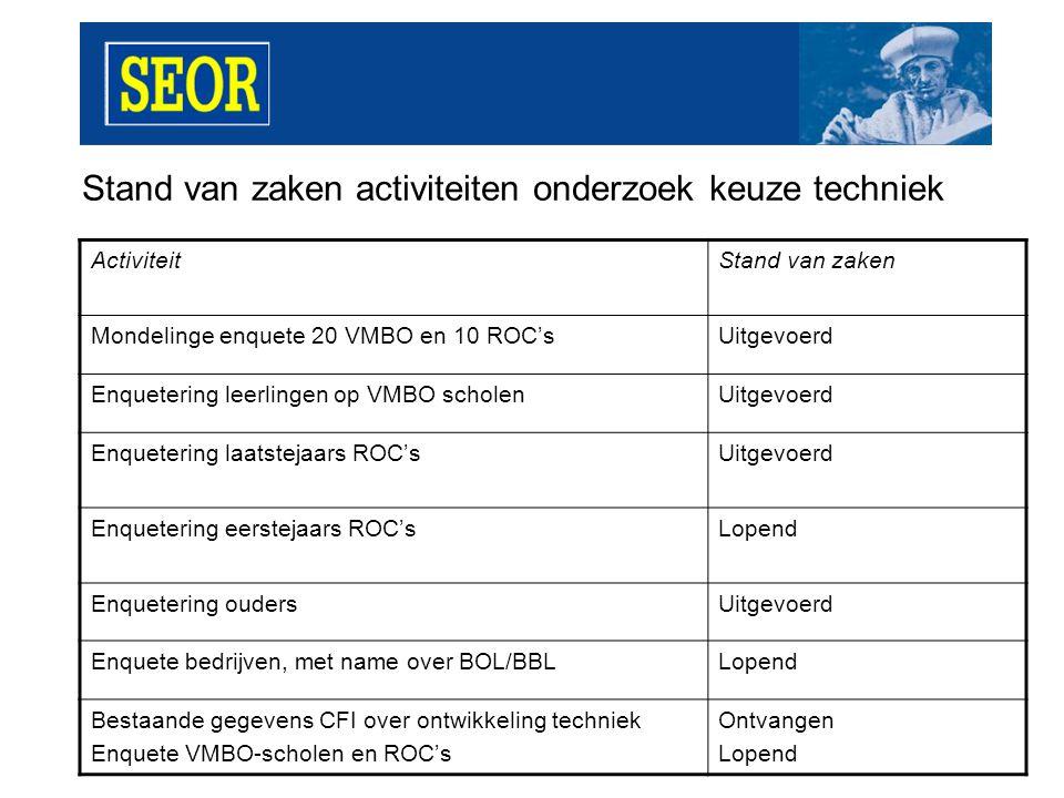 Stand van zaken activiteiten onderzoek keuze techniek ActiviteitRespons Enquetering leerlingen op VMBO scholen2250 Enquetering laatstejaars ROC's350 Enquetering eerstejaars ROC's600 (nog lopend) Enquetering ouders750 Enquete bedrijven, met name over BOL/BBL375 (nog lopend) Bestaande gegevens CFI over ontwikkeling techniek Enquete VMBO-scholen en ROC's Ontvangen 100 VMBO (nog lopend)