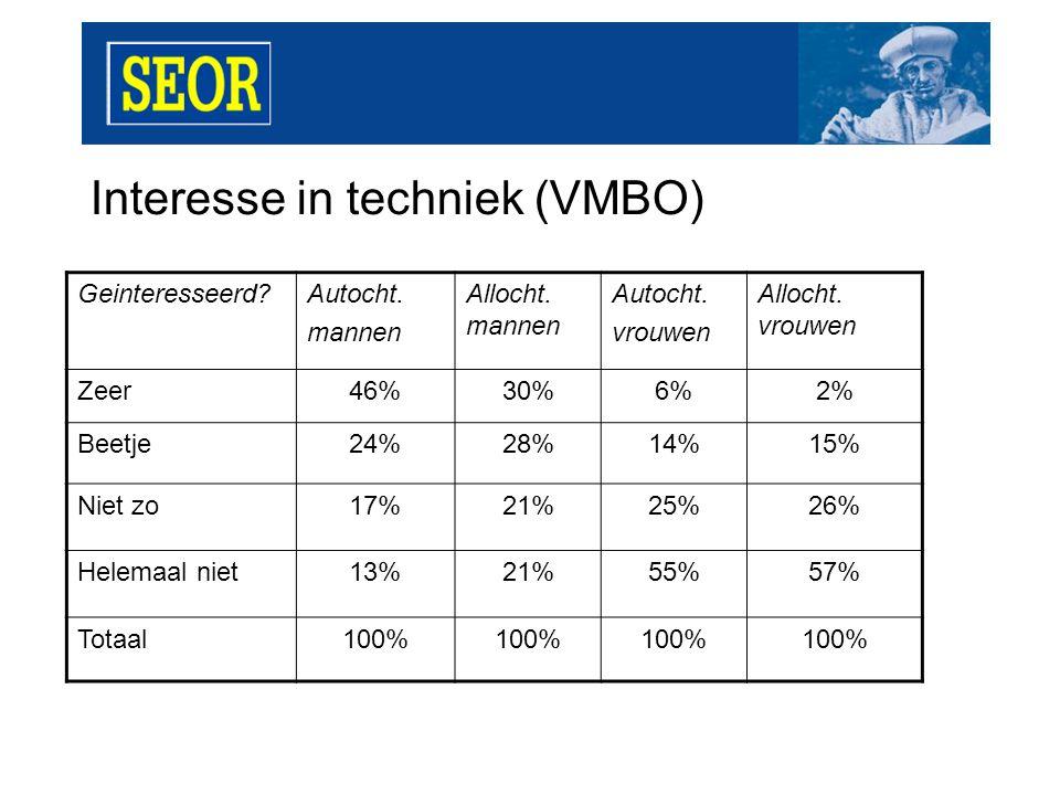 Interesse in techniek (VMBO) Geinteresseerd Autocht.
