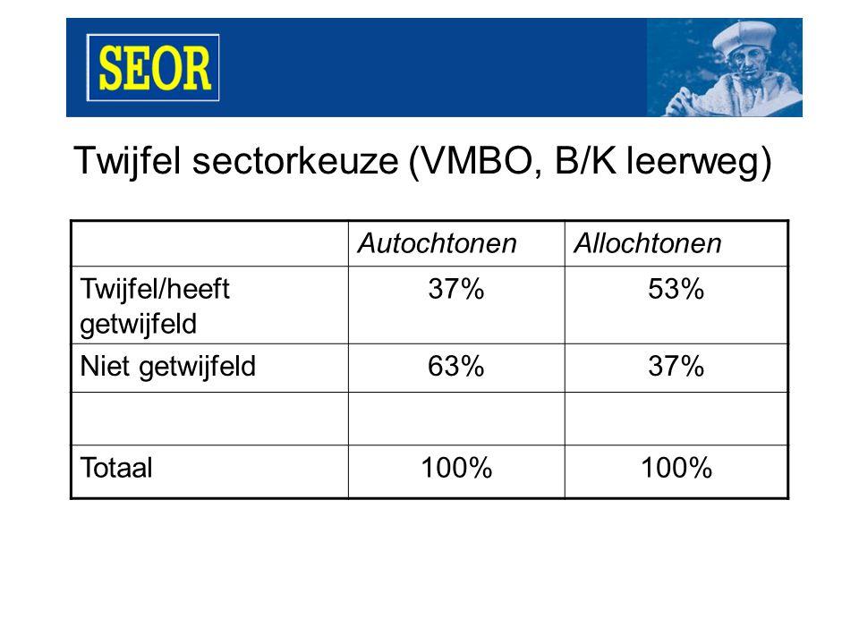 Uitkomst studie- of beroepentest (VMBO) Autocht.VMBO TL Allocht.