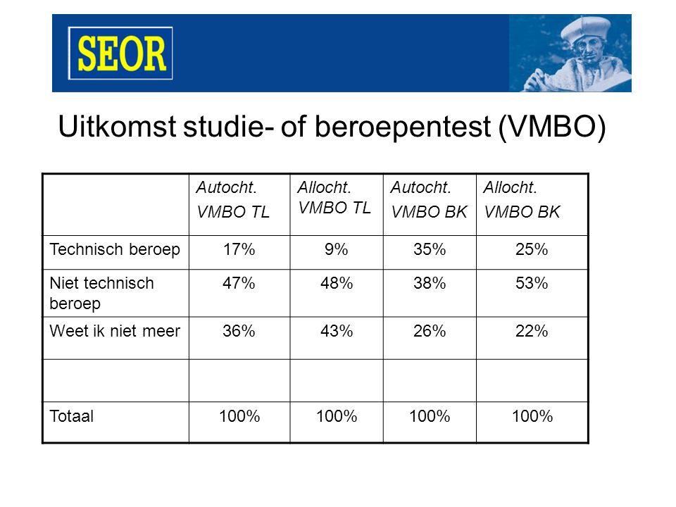 Uitkomst studie- of beroepentest (VMBO) Autocht. VMBO TL Allocht.