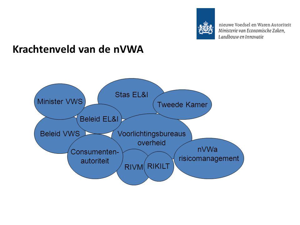 Krachtenveld van de nVWA Beleid VWS Stas EL&I Voorlichtingsbureaus overheid Tweede Kamer RIVM Consumenten- autoriteit Beleid EL&I Minister VWS RIKILT
