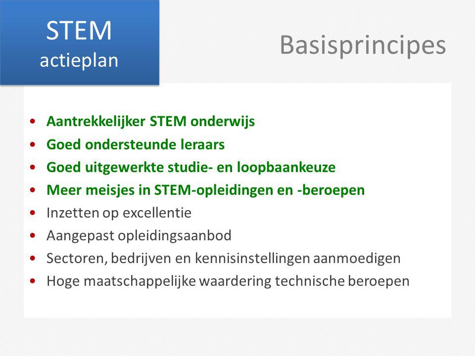 Basisprincipes Aantrekkelijker STEM onderwijs Goed ondersteunde leraars Goed uitgewerkte studie- en loopbaankeuze Meer meisjes in STEM-opleidingen en