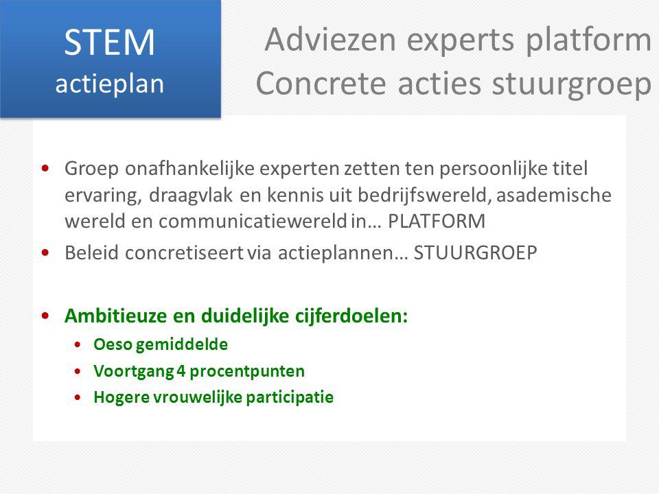 Adviezen experts platform Concrete acties stuurgroep Groep onafhankelijke experten zetten ten persoonlijke titel ervaring, draagvlak en kennis uit bed