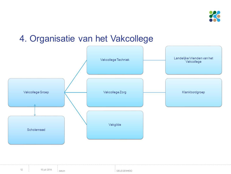 10 juli 201412 4. Organisatie van het Vakcollege datum