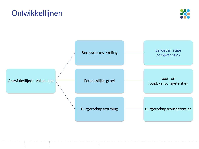 Ontwikkellijnen Ontwikkellijnen VakcollegeBeroepsontwikkeling Beroepsmatige competenties Persoonlijke groei Leer- en loopbaancompetenties BurgerschapsvormingBurgerschapscompetenties