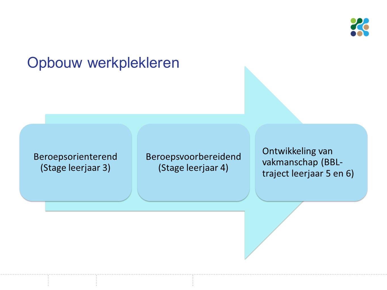 Opbouw werkplekleren Beroepsorienterend (Stage leerjaar 3) Beroepsvoorbereidend (Stage leerjaar 4) Ontwikkeling van vakmanschap (BBL- traject leerjaar 5 en 6)