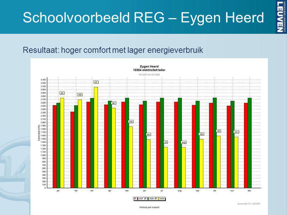 Schoolvoorbeeld REG – Eygen Heerd Resultaat: hoger comfort met lager energieverbruik