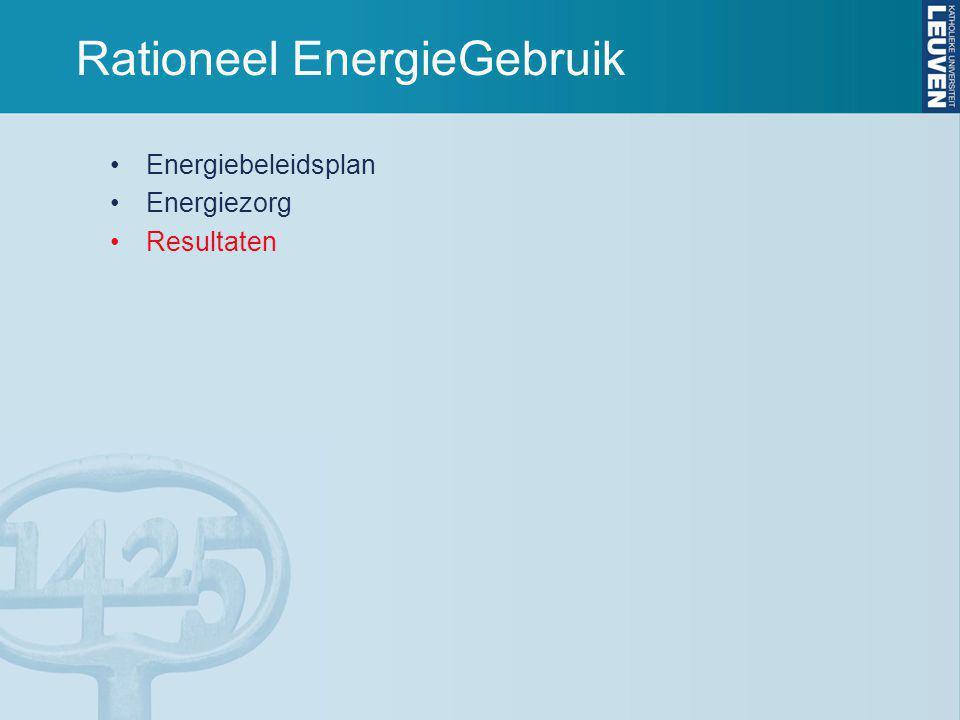 Rationeel EnergieGebruik Energiebeleidsplan Energiezorg Resultaten