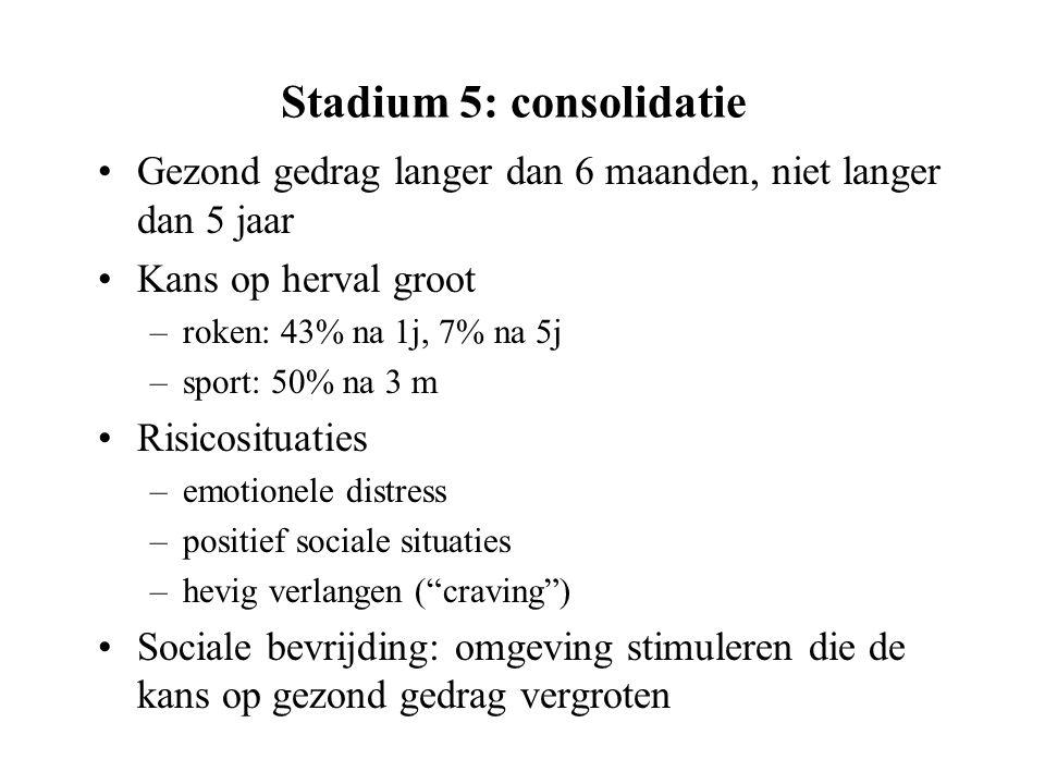 Stadium 5: consolidatie Gezond gedrag langer dan 6 maanden, niet langer dan 5 jaar Kans op herval groot –roken: 43% na 1j, 7% na 5j –sport: 50% na 3 m