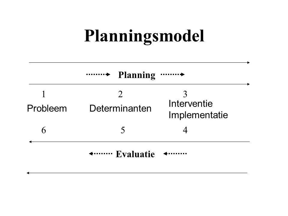 Planningsmodel Planning ProbleemDeterminanten Interventie Implementatie Evaluatie 123 564
