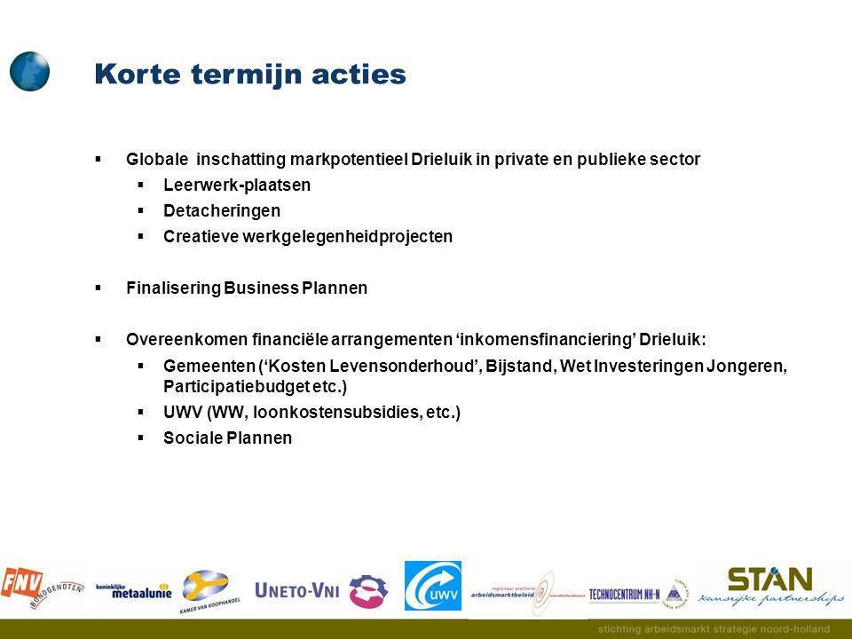  Globale inschatting markpotentieel Drieluik in private en publieke sector  Leerwerk-plaatsen  Detacheringen  Creatieve werkgelegenheidprojecten 