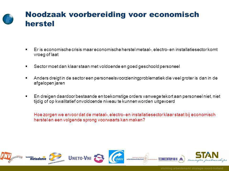  Cofinanciering 'Opleidingen' Drieluik:  Opleidings-en Ontwikkelingsfondsen  ESF  BBL/BOL/MinisterieOCenW  UWV  Cofinanciering 'Managementkosten' Drieluik:  Werkgeversorganisaties (Koninklijke Metaalunie, FME en UNETO-VNI)  Kamers van Koophandel (Noord-Holland Noord en Amsterdam)  Ontwikkelingsbedrijven (Noord-Holland Noord en Amsterdams Metropool)  Syntens (West-Nederland)  Ministeries SZW, OCenW en EZ  Provincie Noord-Holland  Regionale Platforms (Noord-Holland Noord, Zaanstreek en Amsterdam) Korte termijn acties (vervolg)