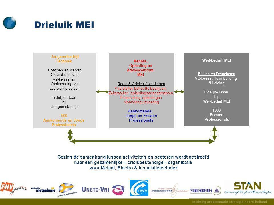Werkbedrijf MEI: ervaren professionals  Bij boventalligheid  dienstverband bij Werkbedrijf MEI (werknemer, flexwerker en/of ZZP-er)  Na boventalligheid intensieve intake-, opleidings- en jobsearchfase  MKB wordt gebruikt als banenmotor  Mogelijk gedeeltelijk werken bij oude werkgever (deeltijd dan wel detachering) Collegiaal uitlenen (bemiddelen)  Gedeeltelijk detacheren in metaal-, electro en installatiesector, aangrenzende sector of buitenland Creatieve werkgelegenheidsprojecten  Bij stopzetting leerwerkplaats of gebrek aan nieuwe leerwerkplaatsen  Combinatie van leren en werken  Leerwerkplaatsen bij bedrijfsleven  Leerwerkplaatsen in werkgelegenheidsprojecten Jongerenbedrijf MEI: aankomende en jonge professionals Kennis- en opleidingsbedrijf MEI: aankomende, jonge en ervaren professionals  Organiseert kwantiteit en kwaliteit van de opleidingscapaciteit in de regio  Zorgt voor vraagbehoefte matching opleiding en individu: kwalitatief, organisatorisch en financieel