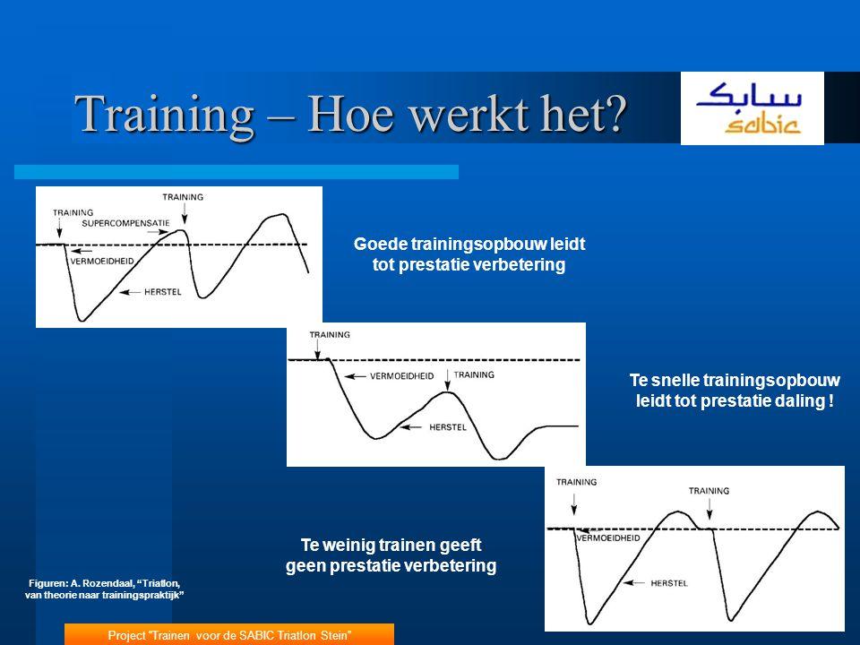 """Project """"Trainen voor de SABIC Triatlon Stein"""" 3 Training – Hoe werkt het? Goede trainingsopbouw leidt tot prestatie verbetering Te snelle trainingsop"""