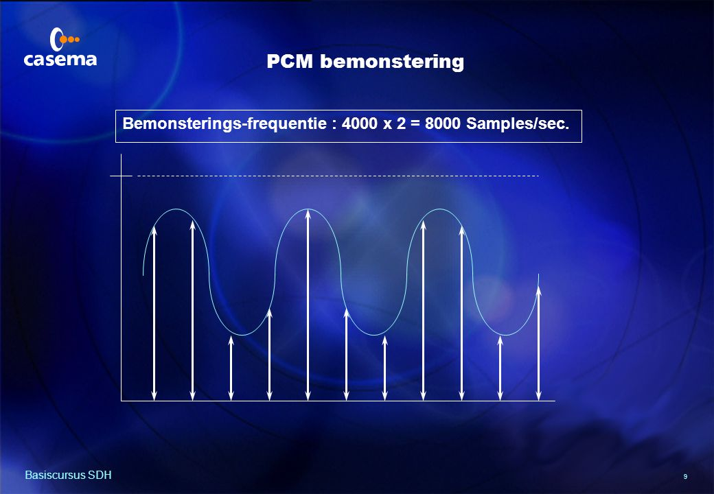 9 Basiscursus SDH Bemonsterings-frequentie : 4000 x 2 = 8000 Samples/sec. PCM bemonstering