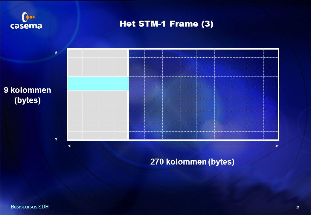 23 Basiscursus SDH 270 kolommen (bytes) 9 kolommen (bytes) Het STM-1 Frame (3)