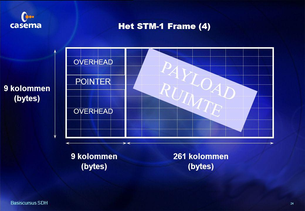 24 Basiscursus SDH PAYLOAD RUIMTE OVERHEAD 261 kolommen (bytes) 9 kolommen (bytes) POINTER OVERHEAD 9 kolommen (bytes) Het STM-1 Frame (4)
