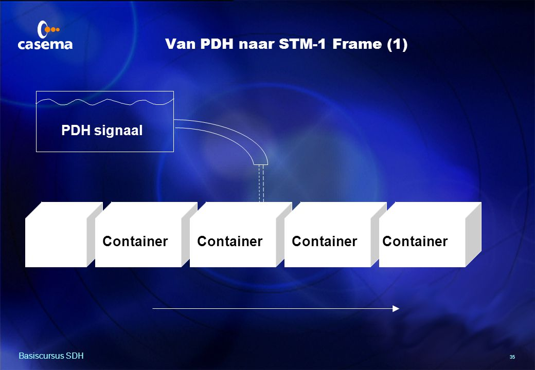 35 Basiscursus SDH PDH signaal Container Van PDH naar STM-1 Frame (1)