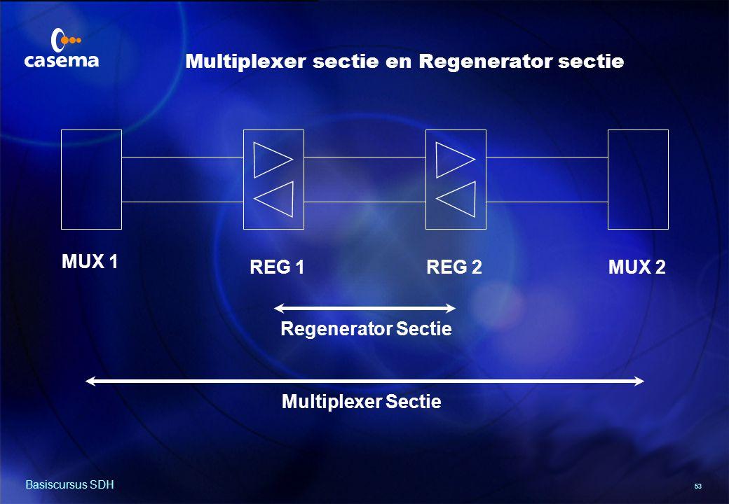 53 Basiscursus SDH MUX 1 MUX 2REG 1REG 2 Regenerator Sectie Multiplexer Sectie Multiplexer sectie en Regenerator sectie