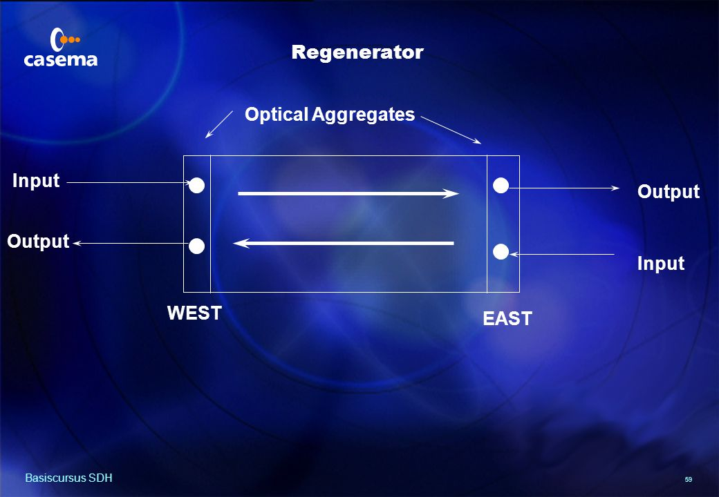 59 Basiscursus SDH Input Output Input Output WEST EAST Optical Aggregates Regenerator