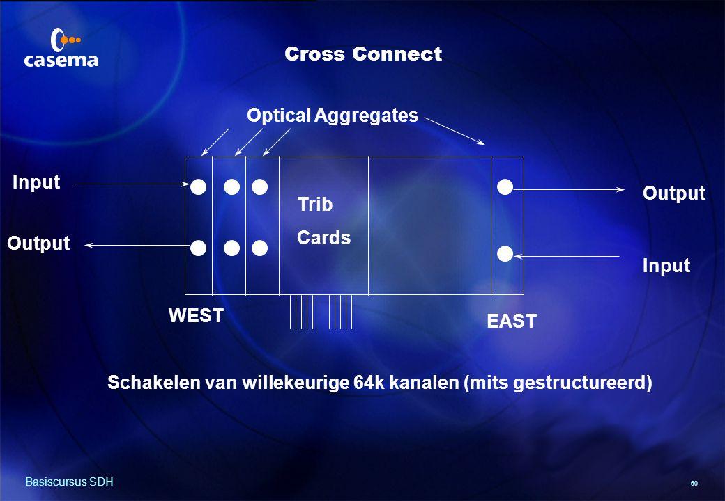 60 Basiscursus SDH Input Output Input Output WEST EAST Optical Aggregates Trib Cards Schakelen van willekeurige 64k kanalen (mits gestructureerd) Cross Connect