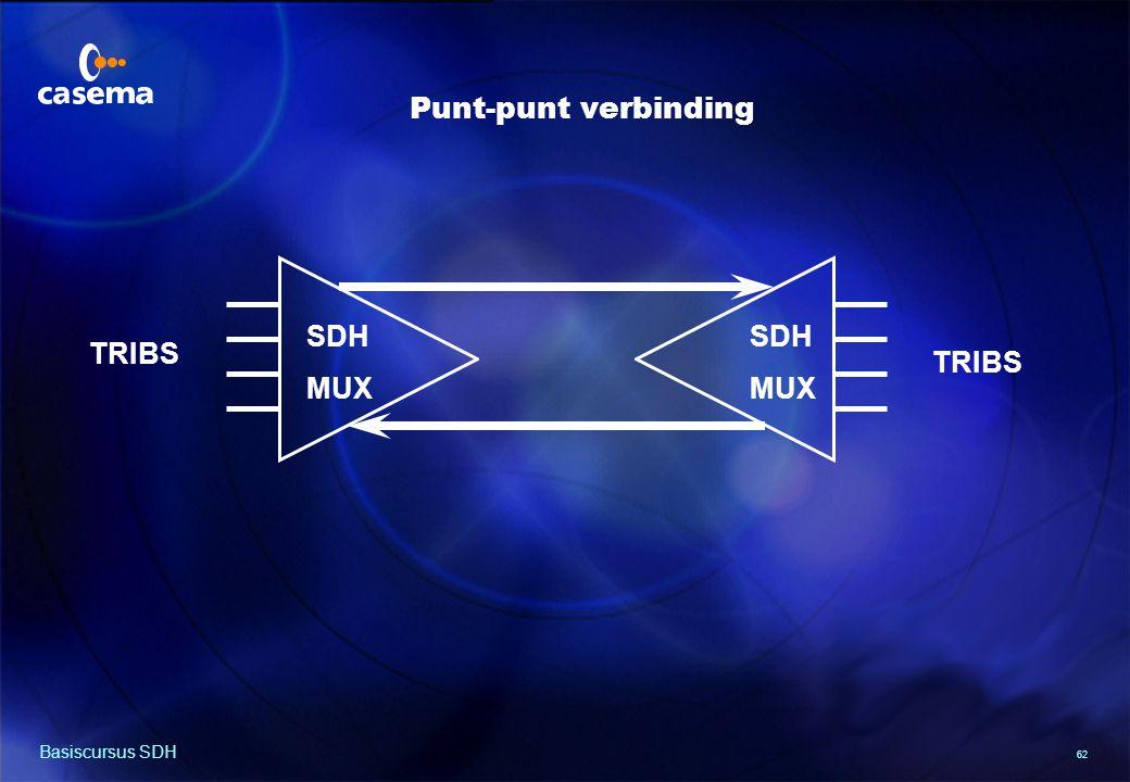 62 Basiscursus SDH SDH MUX SDH MUX TRIBS Punt-punt verbinding
