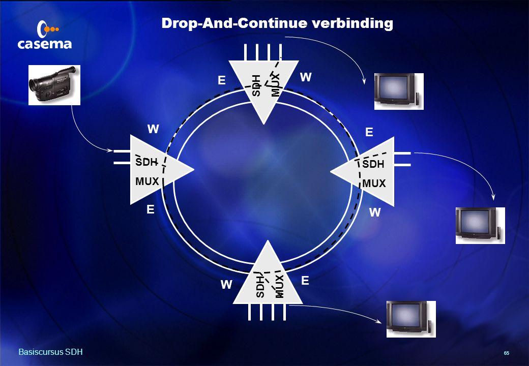 65 Basiscursus SDH SDH MUX SDH MUX SDH MUX SDH MUX E W E W E W E W Drop-And-Continue verbinding