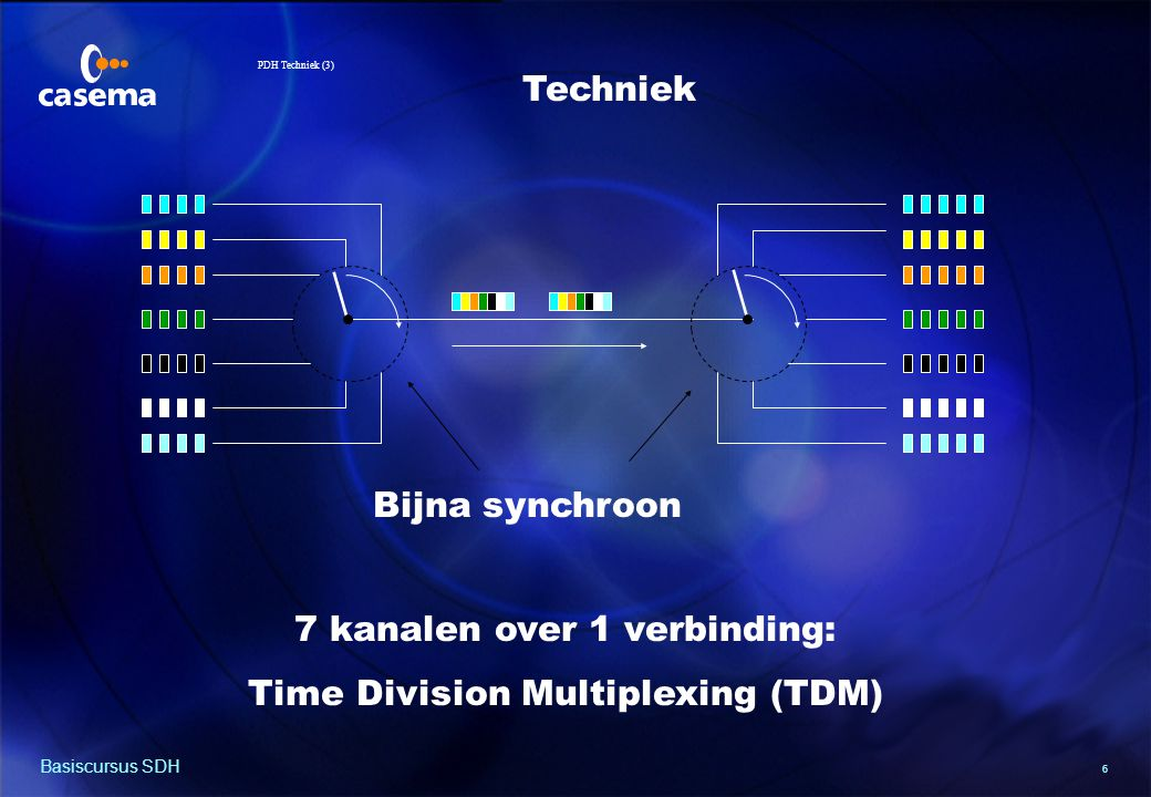 6 Basiscursus SDH Techniek 7 kanalen over 1 verbinding: Time Division Multiplexing (TDM) Bijna synchroon PDH Techniek (3)