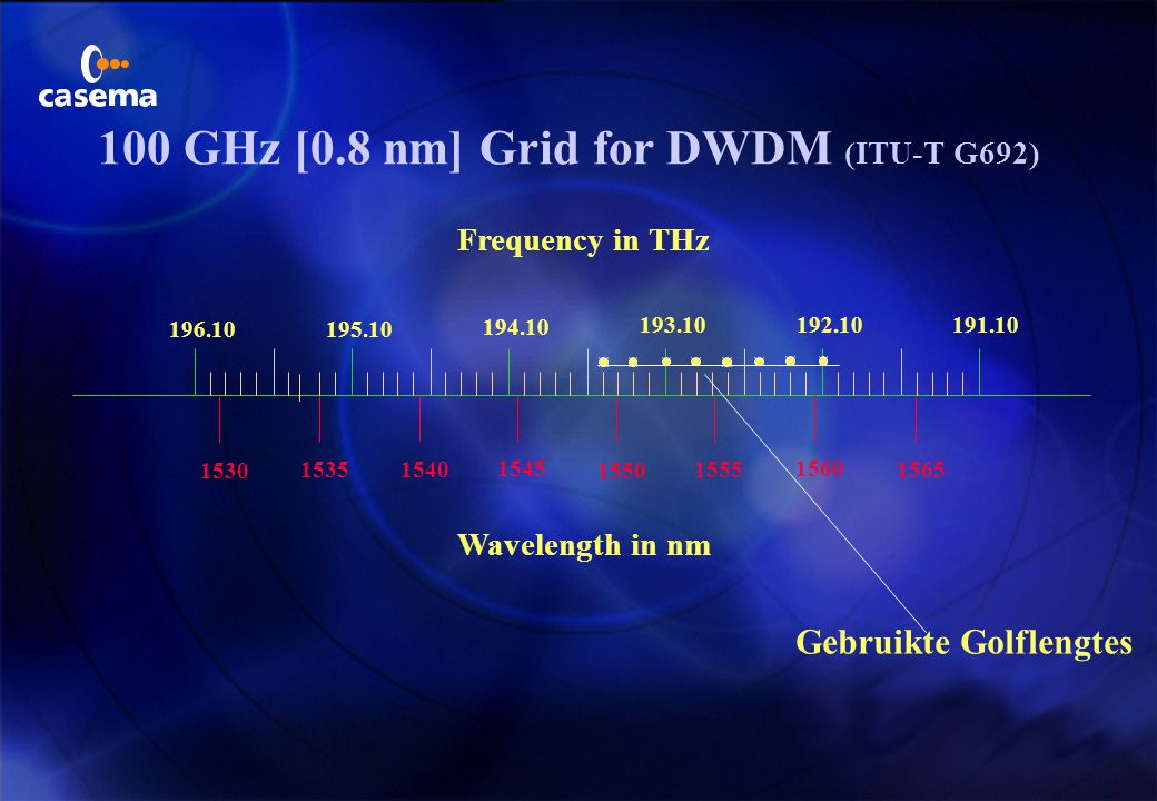 196.10195.10 194.10 193.10192.10191.10 1565 1560 1555 1550 1545 15401535 1530 Frequency in THz Wavelength in nm 100 GHz [0.8 nm] Grid for DWDM (ITU-T