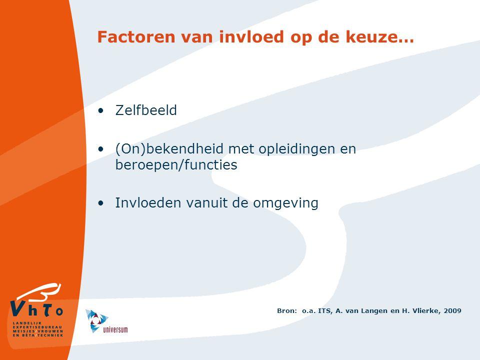 Factoren van invloed op de keuze… Zelfbeeld (On)bekendheid met opleidingen en beroepen/functies Invloeden vanuit de omgeving Bron: o.a. ITS, A. van La