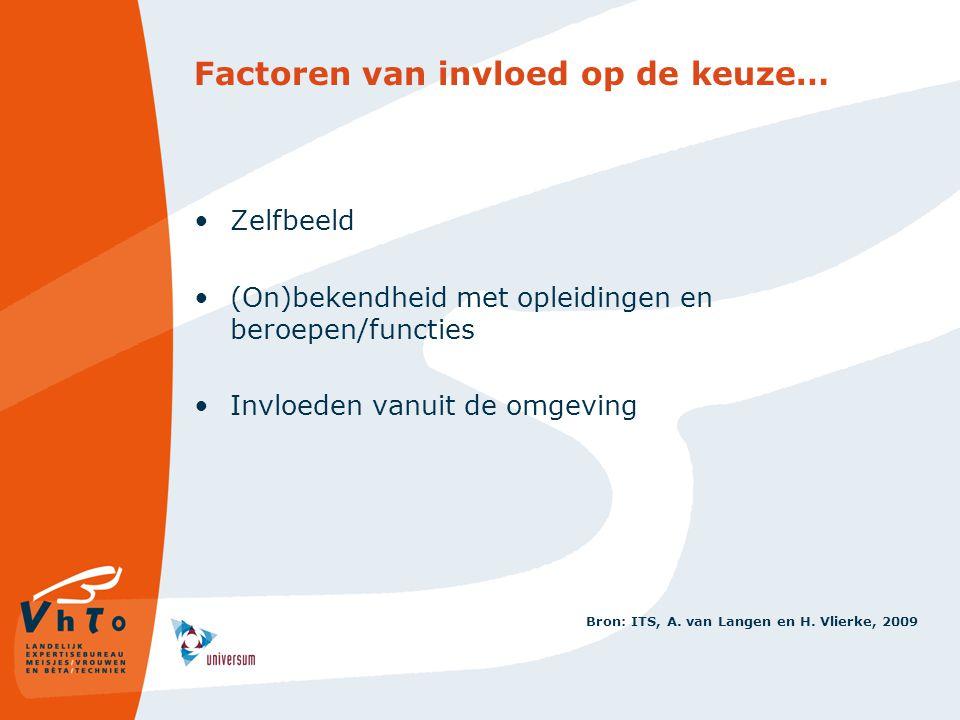 Factoren van invloed op de keuze… Zelfbeeld (On)bekendheid met opleidingen en beroepen/functies Invloeden vanuit de omgeving Bron: ITS, A. van Langen